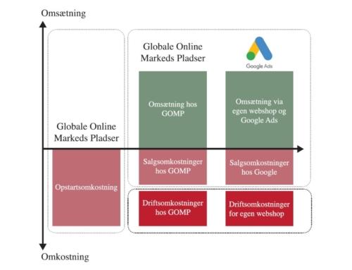 Omkostninger for håndtering af ordrer fra online markedspladser
